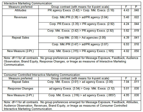 Appropriateness of Options for Measuring the Success of Interactive Marketing Communication and Consumer-Controlled Interactive Marketing Communication