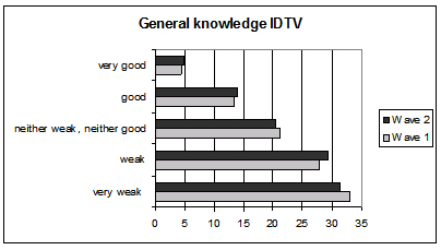 General Knowledge of IDTV