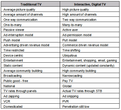 Characteristics of Traditional TV and IDTV